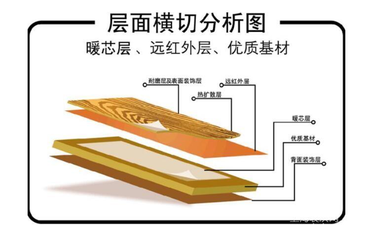 關于裝修中用到的自發熱地板(原理+品牌+價格)